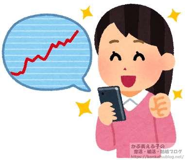 女性 女の子 スマホ スマートフォン 投資 株 FX チャート上昇