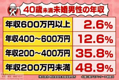 40歳未満 未婚男性の年収